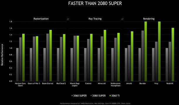 NVIDIA Rilis RTX 3060 Ti, Lebih Murah & Lebih Kencang dari RTX 2080 Super